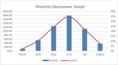 monthly-manpower-graph